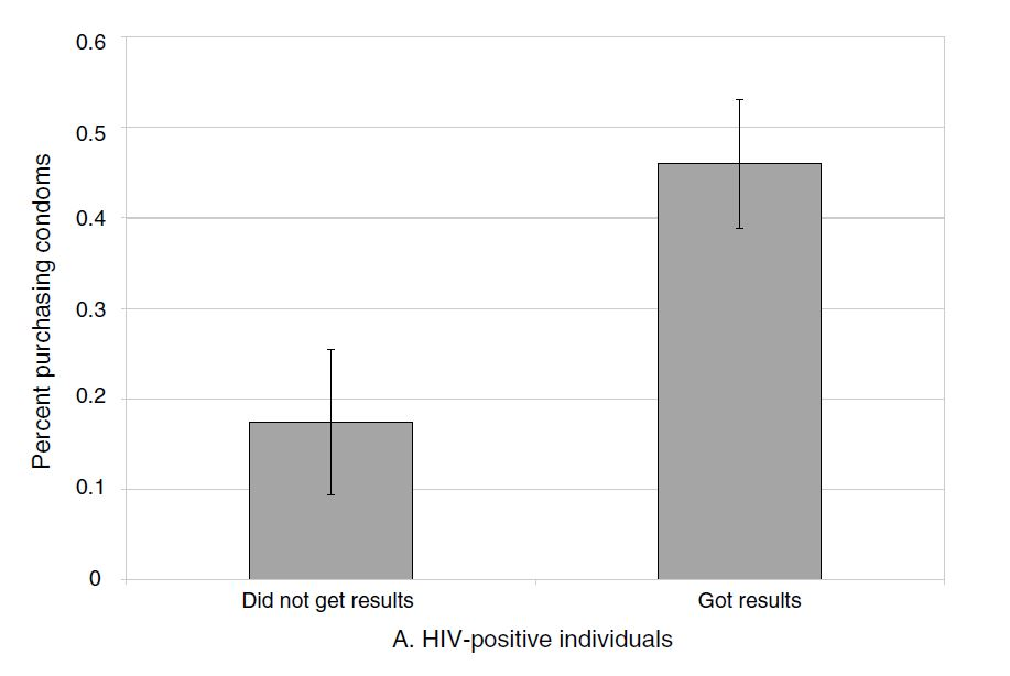 Visual representation of cash transfers on condom purchases for HIV positive individuals [@Thornton2008].
