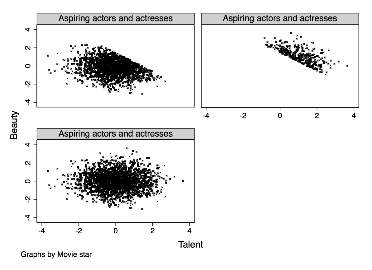 Top left figure: Non-star sample scatter plot of beauty (vertical axis) and talent (horizontal axis). Top right right figure: Star sample scatter plot of beauty and talent. Bottom left figure: Entire (stars and non-stars combined) sample scatter plot of beauty and talent.