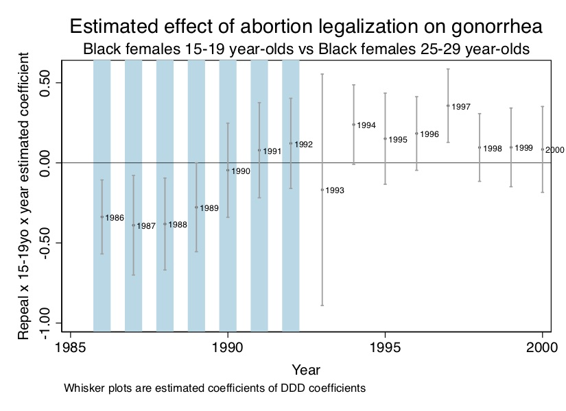 DDD Estimates of Abortion Legalization on 15-19yo Black Female Log Gonorrhea