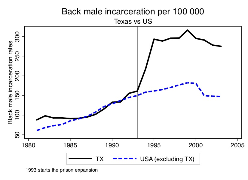 African-American male incarceration