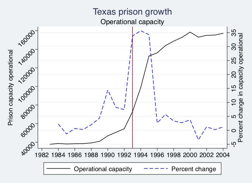 Prison capacity (operational capacity) expansion