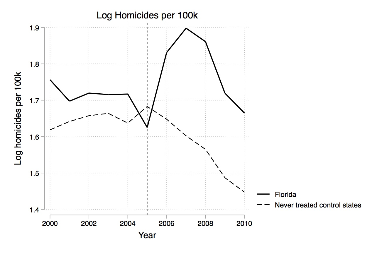 Raw data of log homicides per 100,000 for Florida vs never treated control states.