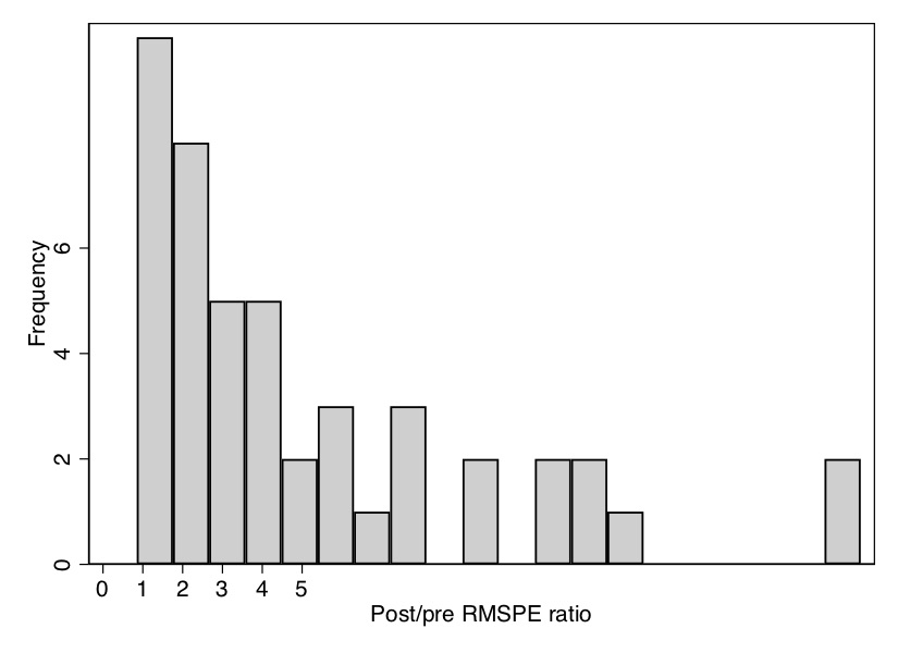 Histogram of the distribution of ratios of post-RMSPE to pre-RMSPE. Texas is one of the ones in the far right tail.