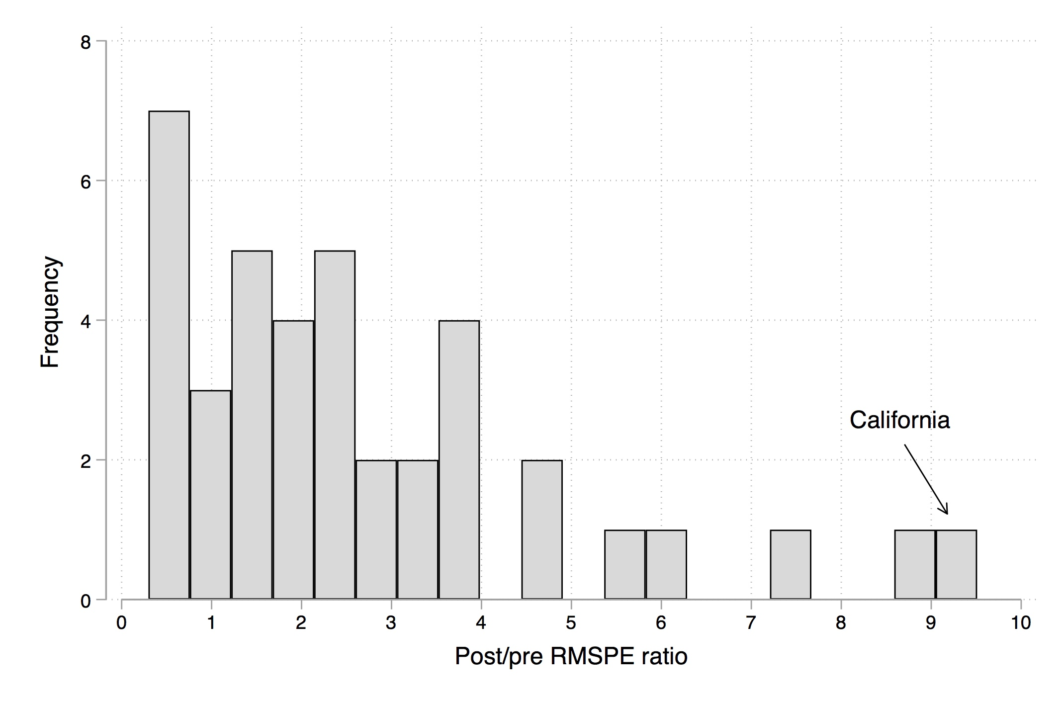 Histogram of post/pre RMSPE of all units.