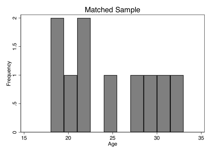 Covariate distribution by job trainings and matched sample.