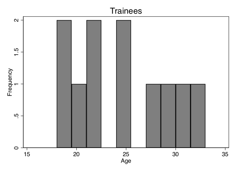 Covariate distribution by job trainings and control.