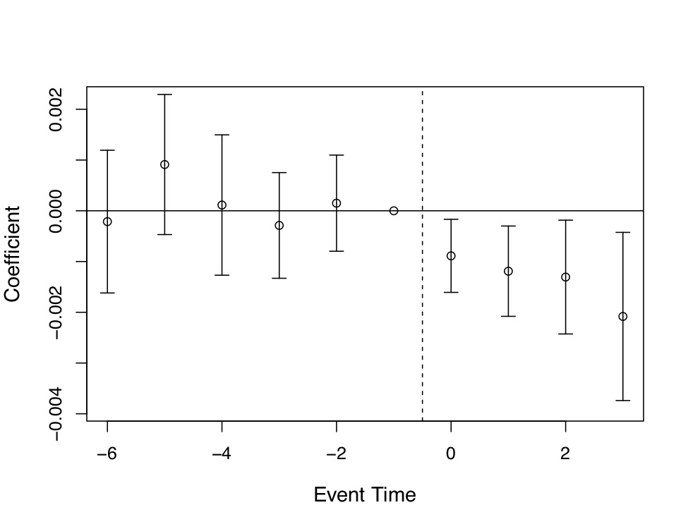 @Miller2019 estimates of Medicaid expansion's effects on on **annual mortality** using leads and lags in an event study model