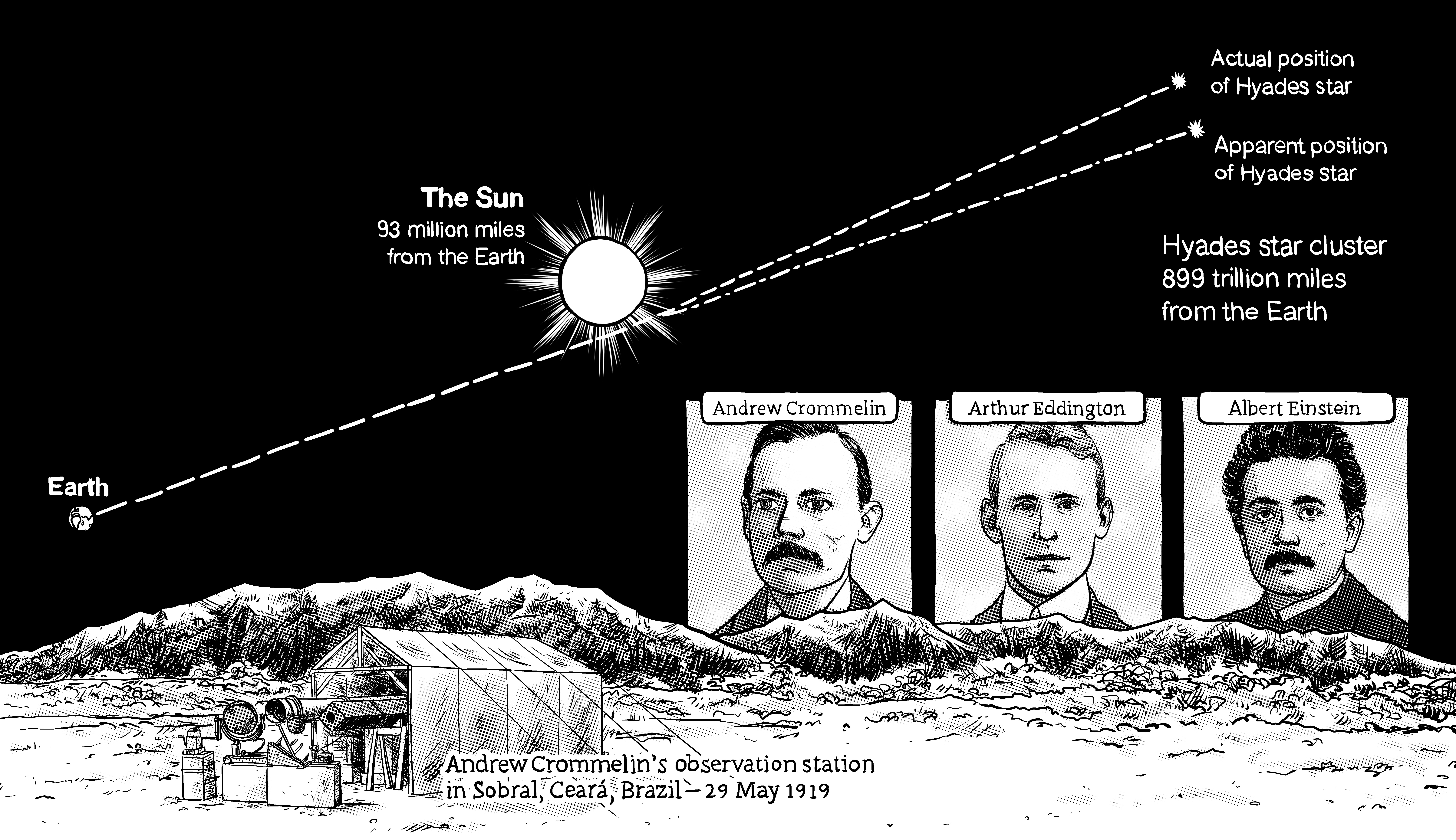 Light bending around the sun, predicted by Einstein, and confirmed in a natural experiment involving an eclipse. Artwork by Seth Hahne (c) 2020.